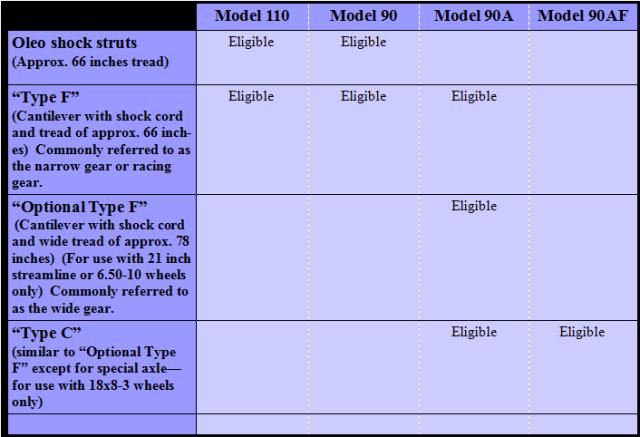 Monocoupe landing gear designs table